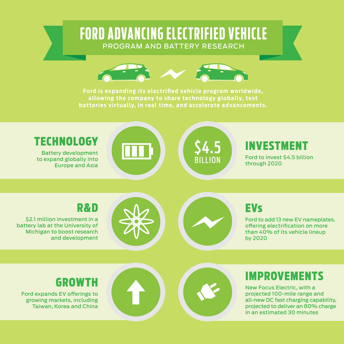 Ford Investing $4.5 Billion in Electrified Vehicle Solutions © Ford Motor Company