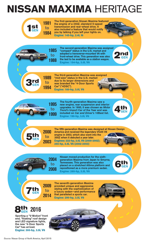 Maxima heritage: A look back at seven generations of 4-Door Sports Car
