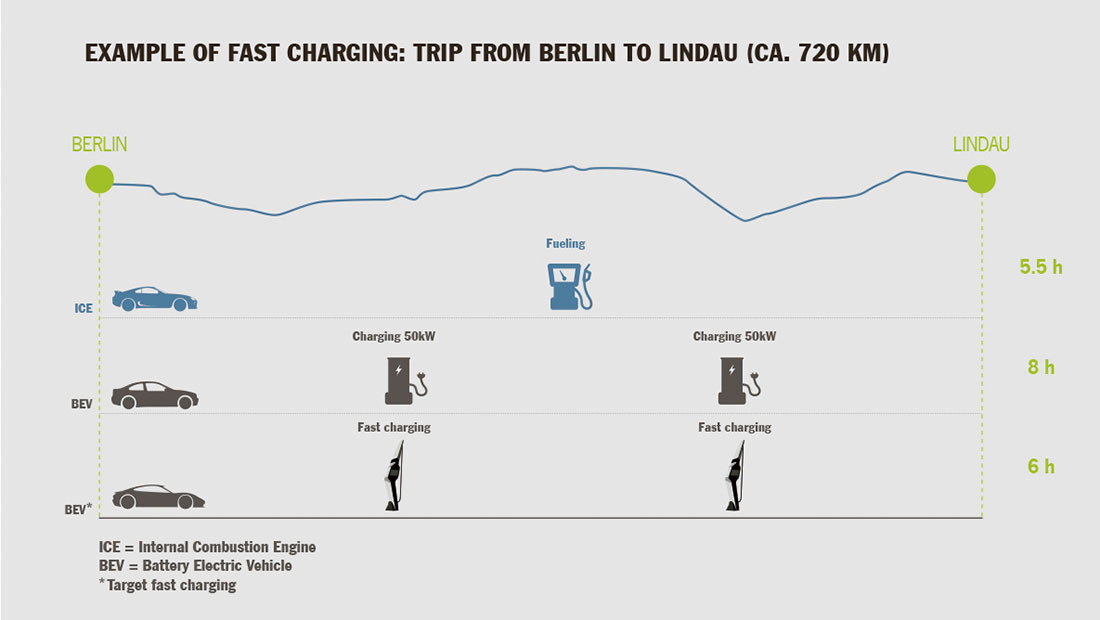 51003_example_of_fast_charging_trip_from_berlin_to_lindau_mission_e_2016_porsche_ag