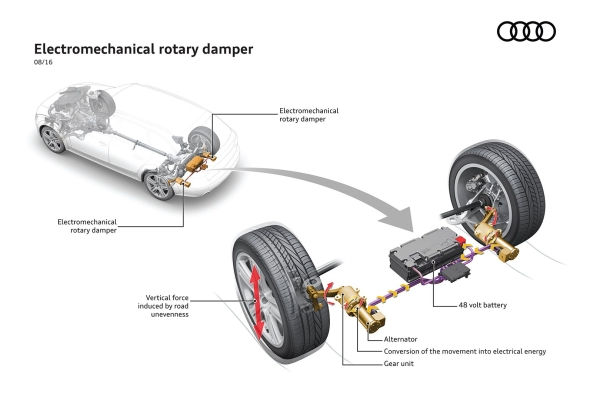 The innovative shock absorber system from Audi: New technology saves fuel and enhances comfort © Volkswagen AG