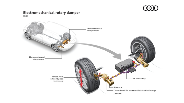 New Technology: The Innovative Shock Absorber System from Audi