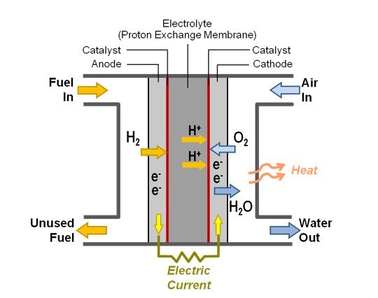 Tucson Hydrogen Technology