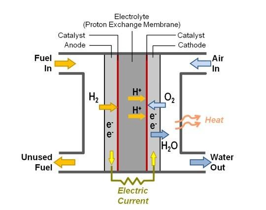 Tucson Hydrogen Technology