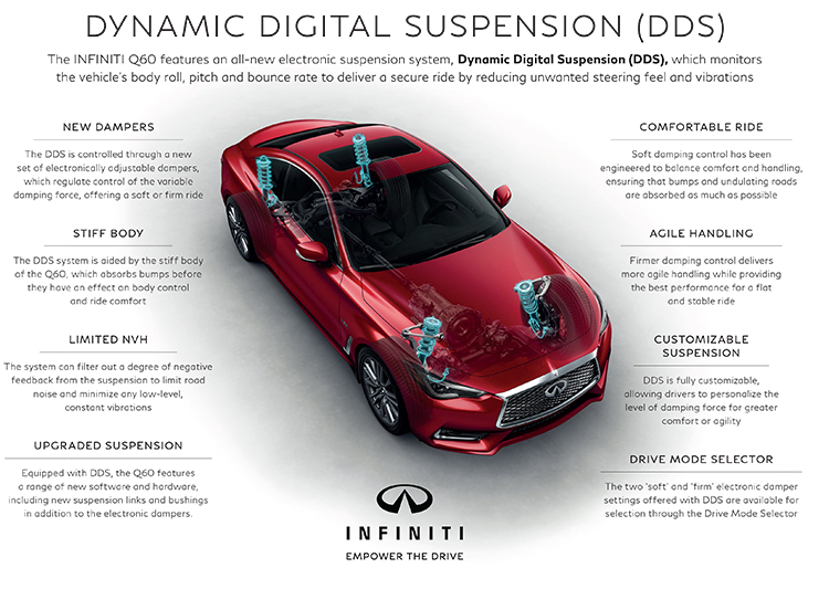 The INFINITI Q60 features an all-new electronic suspension system, Dynamic Digital Suspension (DDS), which monitors the vehicle's body roll, pitch and bounce rate to deliver a secure ride by reducing unwanted steering feel and vibrations.